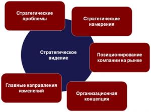 Стратегическое видение
